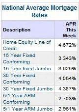 current bank mortgage rates current refinance rates lower 4 05 30 year refinance rates