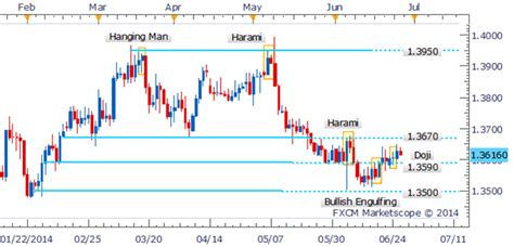 candlestick pattern for intraday eur usd intraday drop heralded by harami candlestick pattern