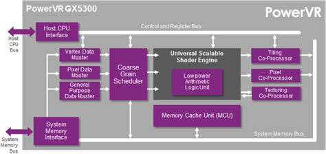 smartwatch block diagram powervr gx5300 serie 5xe gpu per smartwatch e android