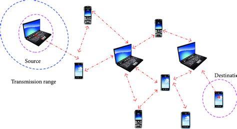 mobile ad hoc networking mobile ad hoc networks scientific diagram