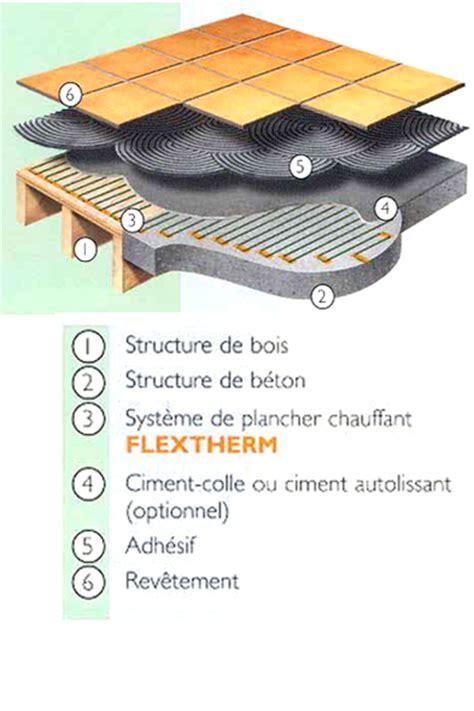 chauffage radiant plafond chauffage radiant 233 lectrique par le plancher ou le plafond