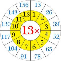 13 Times Table by Multiplication Table Of 13 Read And Write The Table Of 13