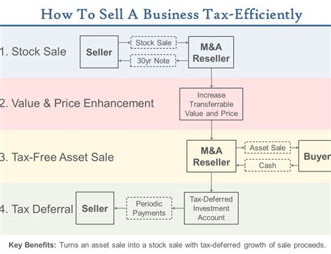 Corporate Tax Planning Notes For Mba by Esop Attorney How To Hire One And Why It Matters