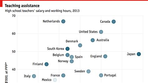 Of Pisa Mba Reviews by Do Shorter Hours Or Higher Wages Make Better Teachers