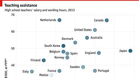 Mba Salary In Denmark by Do Shorter Hours Or Higher Wages Make Better Teachers