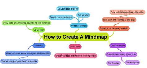 mind mapping for career success design templates print