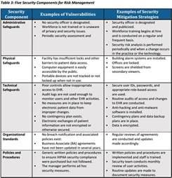security guard risk assessment template hipaa risk assessment infosight
