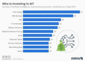 these are the companies investing in ai infographic protothemanews