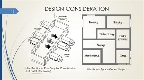 warehouse layout components warehouse
