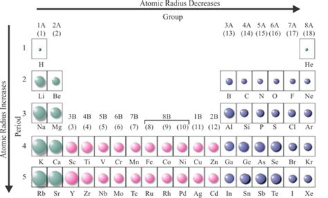 Solved: Chapter 3 Problem 113CQ Solution | General ... Atomic Radius Size Periodic Table
