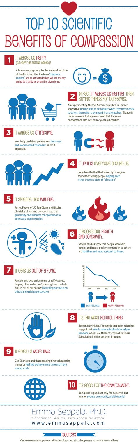 the kindness cure how the science of compassion can heal your and your world books top 10 scientific benefits of compassion infographic