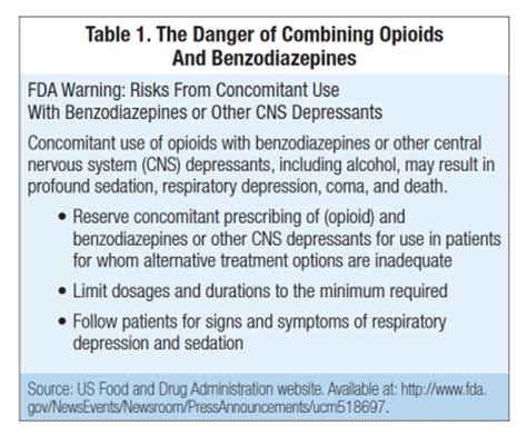 Benzo For Opiate Detox by Editor S Memo Benzodiazepines And Opioids