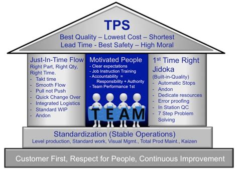 Toyota Product System Supply Chain Management Understanding Toyota S Production
