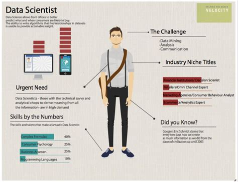 how to become a data scientist and learn data science