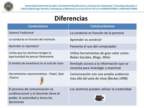 semejanzas y diferencias en las principales corrientes de presentaci 243 n conductismo constructivismo