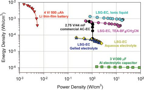 graphene capacitor energy power density of graphene lsg capacitors