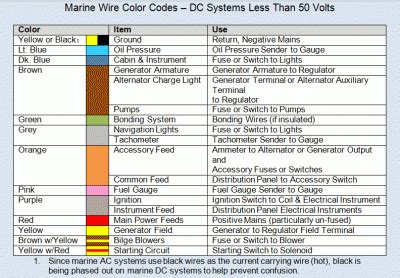 marine wiring color code sailnet community