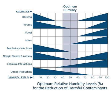 What Is A Comfortable Humidity Level Indoors by Humidifiers That Work Naturally Philips