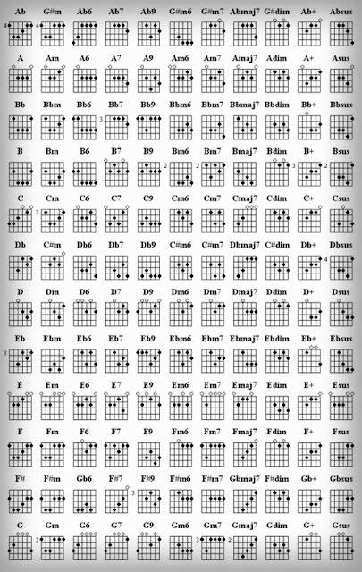 belajar kunci gitar beserta gambarnya kumpulan kunci gitar dasar komplit koleksi musik indonesia