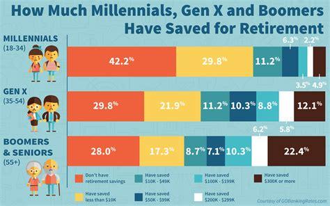 americans   saved  retirement gobankingrates
