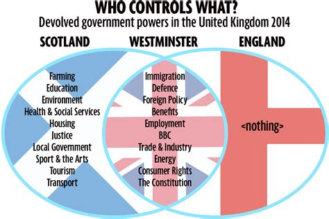 branches of government venn diagram so what now for scottish nationalism page 190