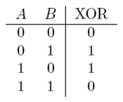 Xor Table by Phase Detector By Using Bitwise Xor Page 3