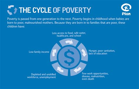 the cycle of poverty diagram the cycle of poverty the six steps to overcoming adversity