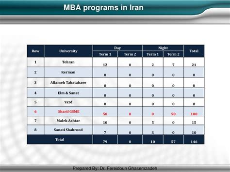 Mba Programs In That Don 39 by Mba Best Practices