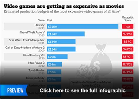 design game economy video games are getting as expensive as movies