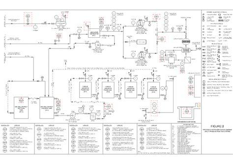 process and instrumentation diagram process and instrumentation diagram multi phase