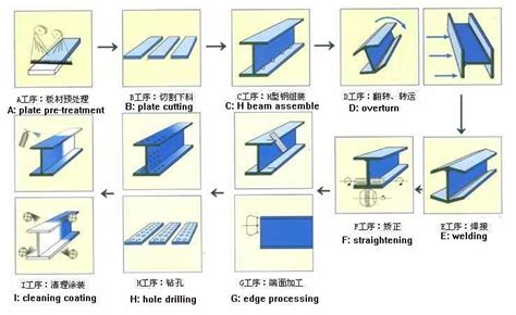 steel section profiles supply structural carbon steel h beam profile h iron beam