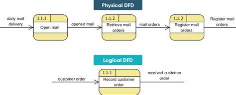 logic flow diagram exle wiring diagram with description