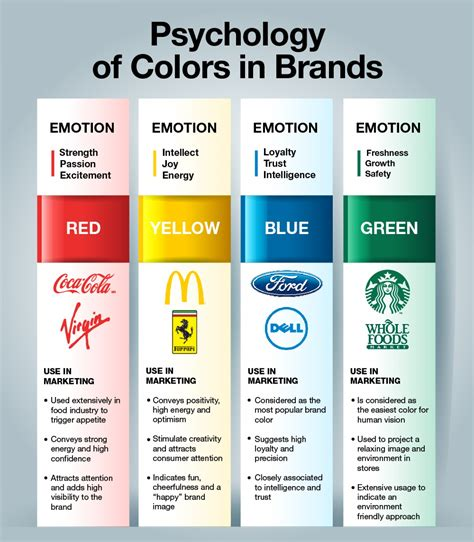 psychological effects of color color psychology in brands infographic colour know how