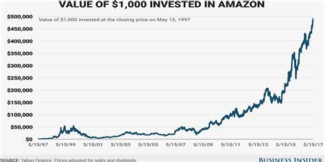 amazon stock price amazon stock price return since ipo business insider