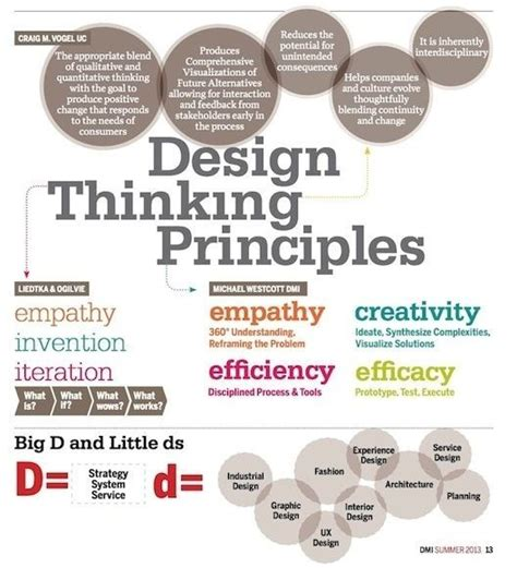 design thinking experience what is design thinking design management institute if