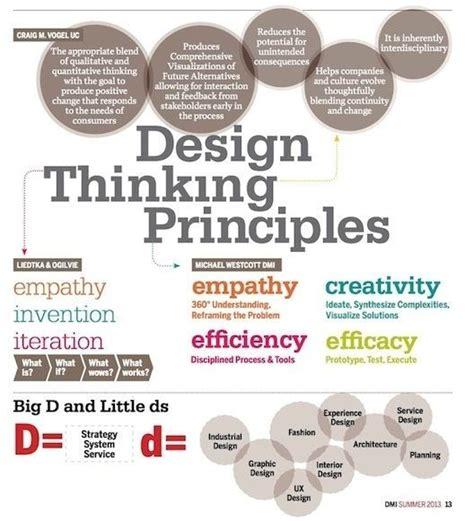 design thinking ux what is design thinking design management institute if