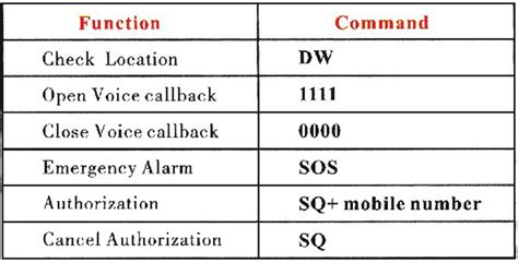 Gps Tracker Alat Sadap Auto Callback Terkecil Didunia jual gps tracker locator terkecil 3x4cm gsm smart finder mini a8 gprs lbs porto store