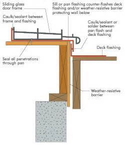 Flashing Patio Door Walls Apa The Engineered Wood Association