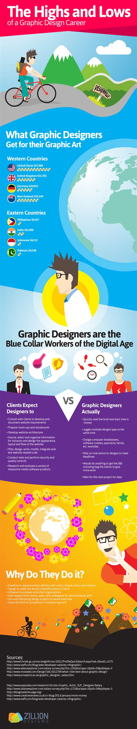 design brief infographic the highs and lows of a graphic design career