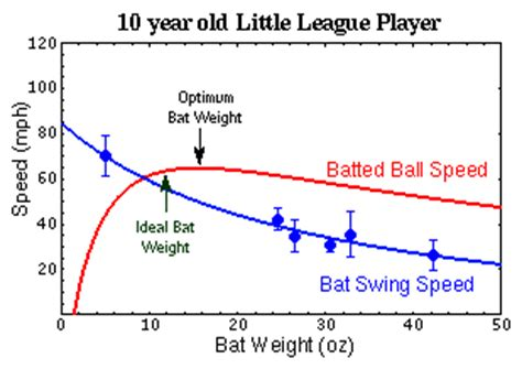 bat swing speed heavy bat or light bat page 3