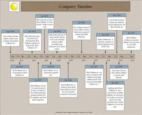 timeline template maker company history timeline sle timelines