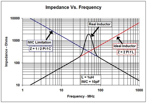 self resonant frequency of an inductor when to use an rf choke vs an inductor analog wire blogs ti e2e community