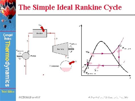 The Ideal by The Simple Ideal Rankine Cycle