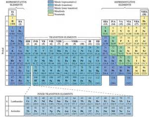 Period Periodic Table Solved Refer To The Periodic Table Figure 2 10 And Find