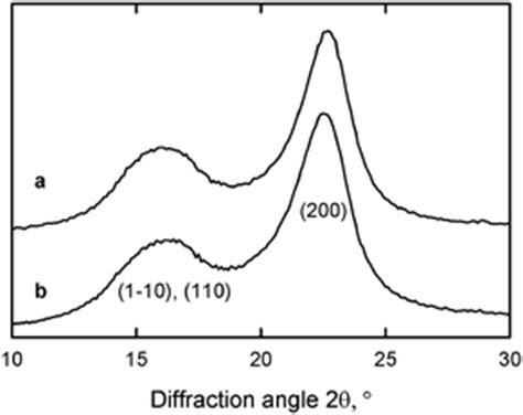 xrd pattern of microcrystalline cellulose tempo oxidized cellulose nanofibers nanoscale rsc