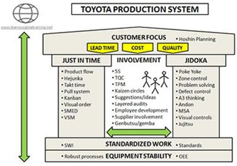 production production system toyota production system quotes quotesgram