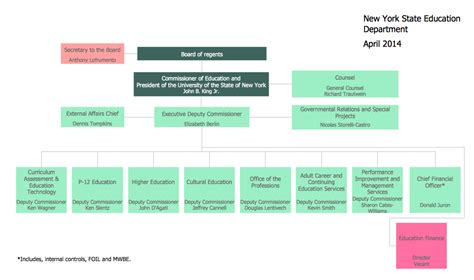 design management course new york organizational chart