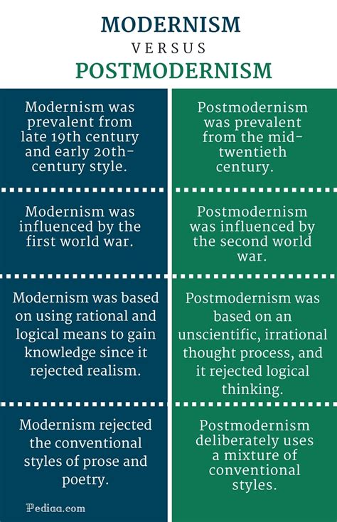 what is the difference between modern and contemporary what is the difference between modern and contemporary difference between modernism and