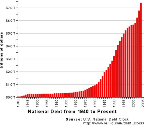 deficit whyare these national debt graphs are wrong? zfacts