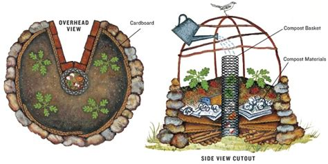 Keyhole Gardening by 4 Permaculture Principles Every Gardener Should Embrace